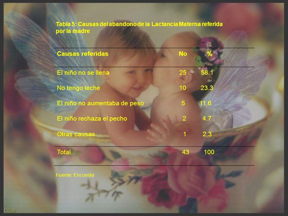 El niño no aumentaba de peso 5 11.6 El niño rechaza el pecho 2 4.7