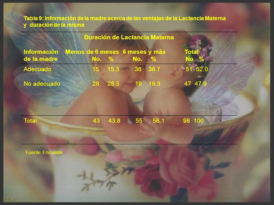 Duración de Lactancia Materna
