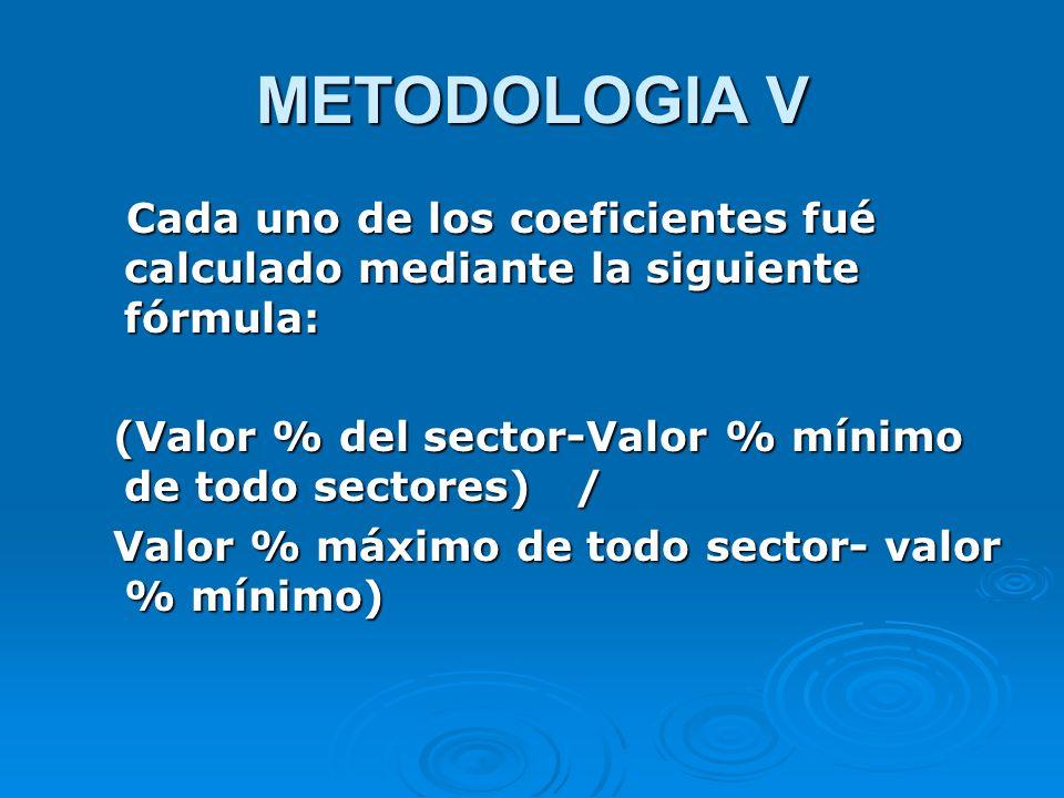 METODOLOGIA V Cada uno de los coeficientes fué calculado mediante la siguiente fórmula: (Valor % del sector-Valor % mínimo de todo sectores) /