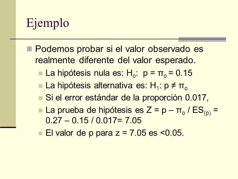 Ejemplo Podemos probar si el valor observado es realmente diferente del valor esperado. La hipótesis nula es: Ho: p = πo = 0.15.