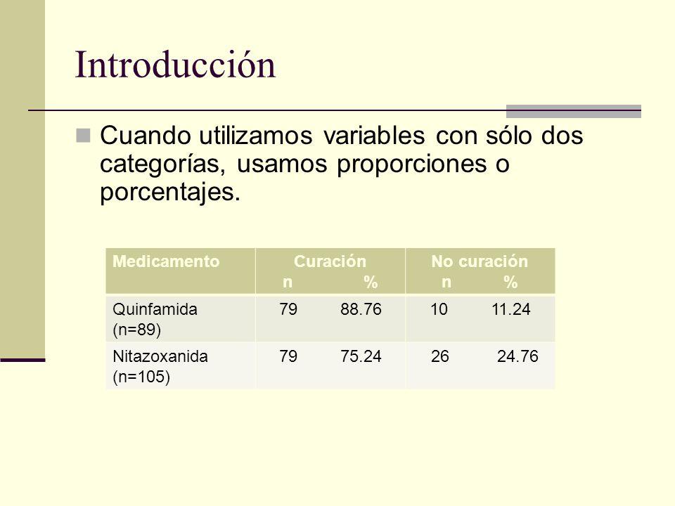 Introducción Cuando utilizamos variables con sólo dos categorías, usamos proporciones o porcentajes.