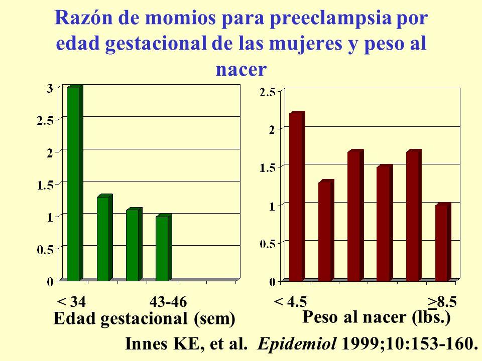 Razón de momios para preeclampsia por edad gestacional de las mujeres y peso al nacer