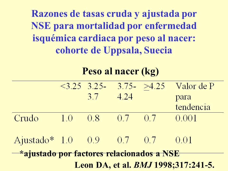 Razones de tasas cruda y ajustada por NSE para mortalidad por enfermedad isquémica cardiaca por peso al nacer: cohorte de Uppsala, Suecia