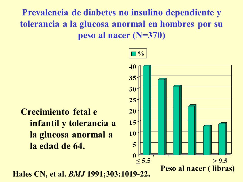 Prevalencia de diabetes no insulino dependiente y tolerancia a la glucosa anormal en hombres por su peso al nacer (N=370)
