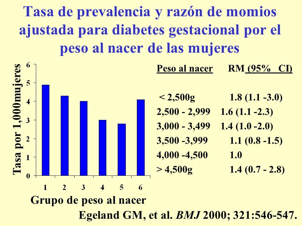 Tasa de prevalencia y razón de momios ajustada para diabetes gestacional por el peso al nacer de las mujeres