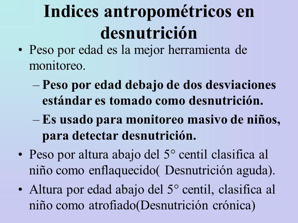 Indices antropométricos en desnutrición
