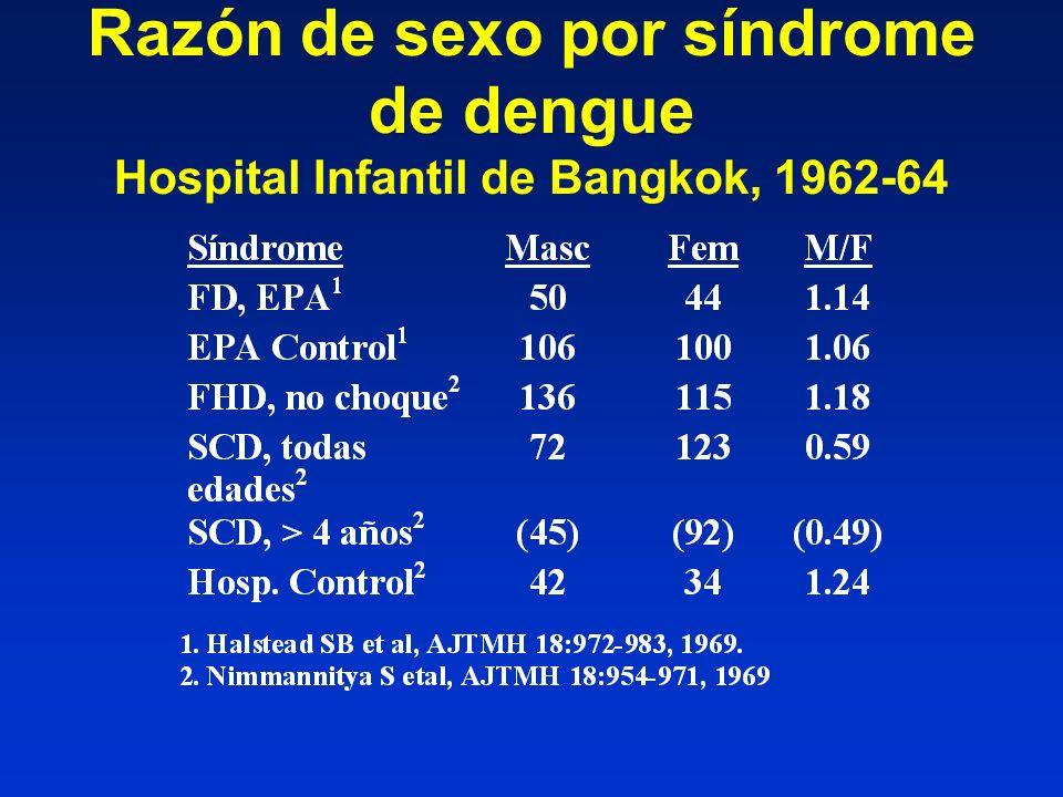 Razón de sexo por síndrome de dengue Hospital Infantil de Bangkok, 1962-64