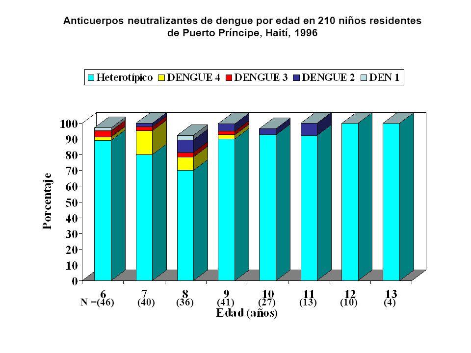 Anticuerpos neutralizantes de dengue por edad en 210 niños residentes
