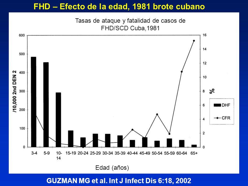 Tasas de ataque y fatalidad de casos de FHD/SCD Cuba,1981