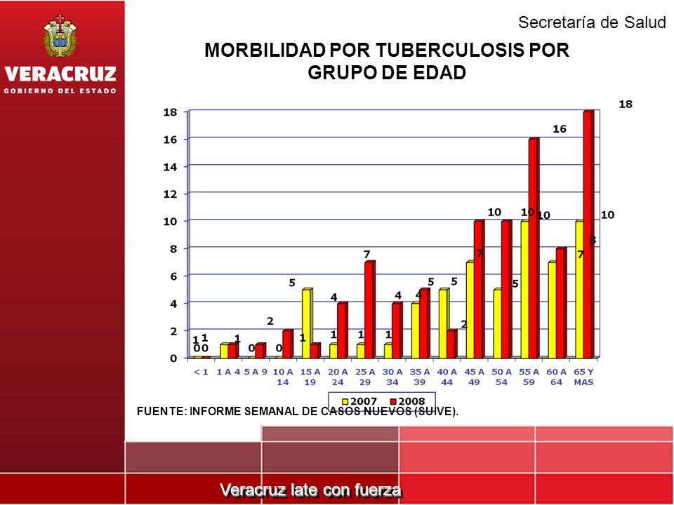 MORBILIDAD POR TUBERCULOSIS POR GRUPO DE EDAD