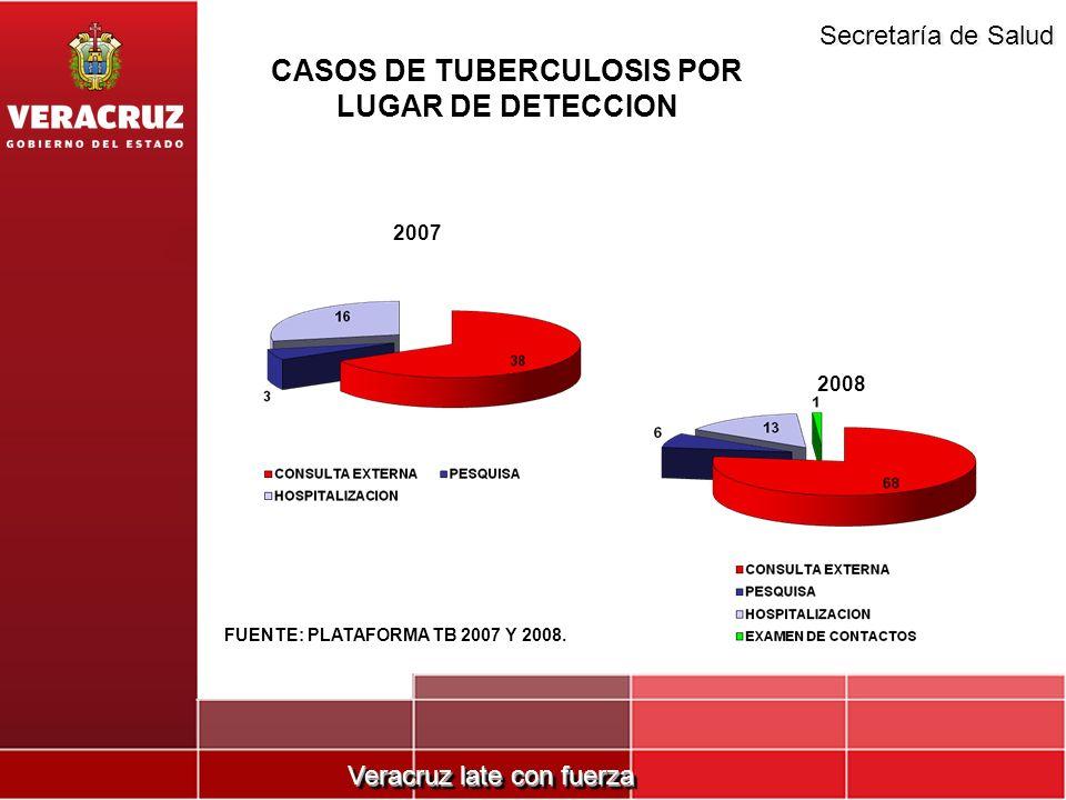 CASOS DE TUBERCULOSIS POR LUGAR DE DETECCION
