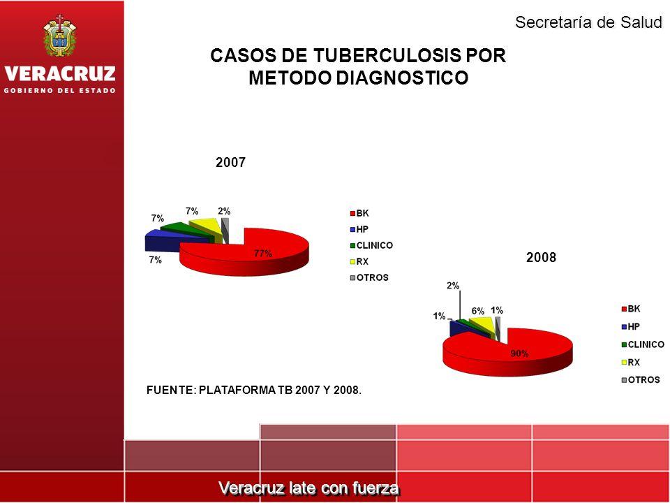 CASOS DE TUBERCULOSIS POR METODO DIAGNOSTICO
