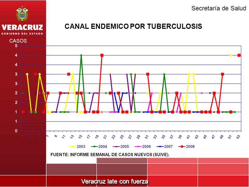 CANAL ENDEMICO POR TUBERCULOSIS