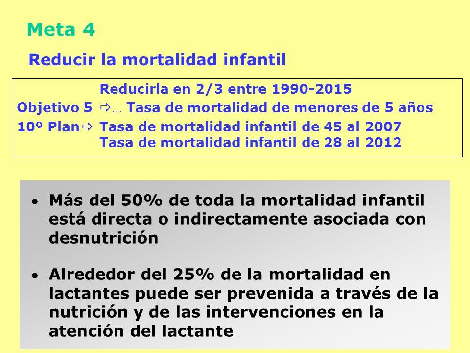 Meta 4 Reducir la mortalidad infantil