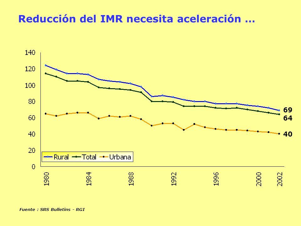 Reducción del IMR necesita aceleración …