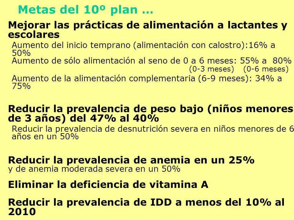 Metas del 10º plan …Mejorar las prácticas de alimentación a lactantes y escolares. Aumento del inicio temprano (alimentación con calostro):16% a 50%