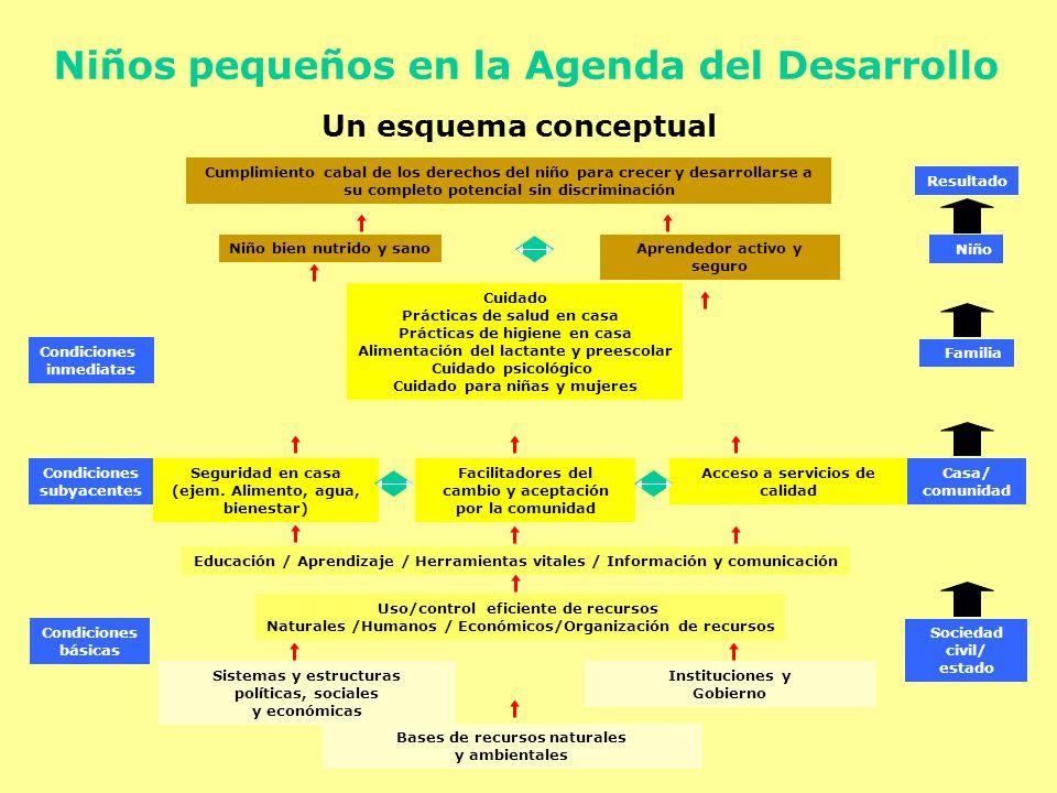 Niños pequeños en la Agenda del Desarrollo