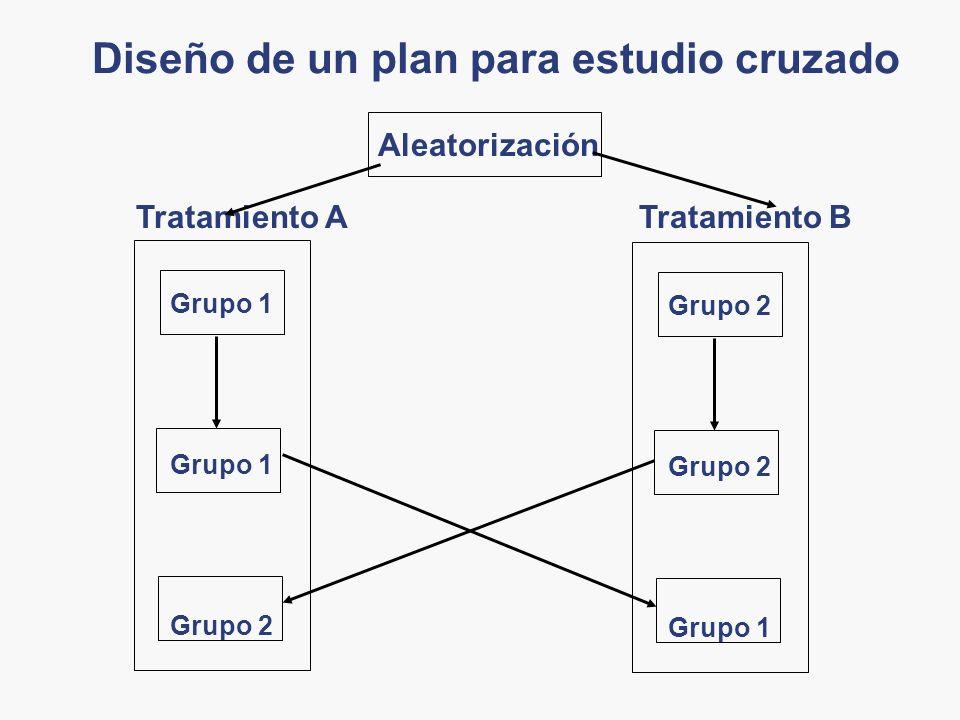 Diseño de un plan para estudio cruzado