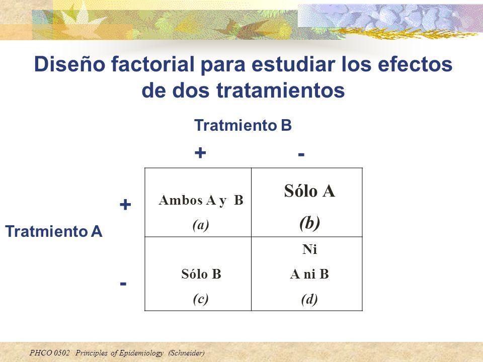 Diseño factorial para estudiar los efectos de dos tratamientos