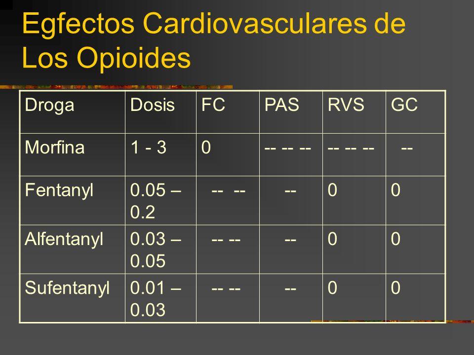 Egfectos Cardiovasculares de Los Opioides