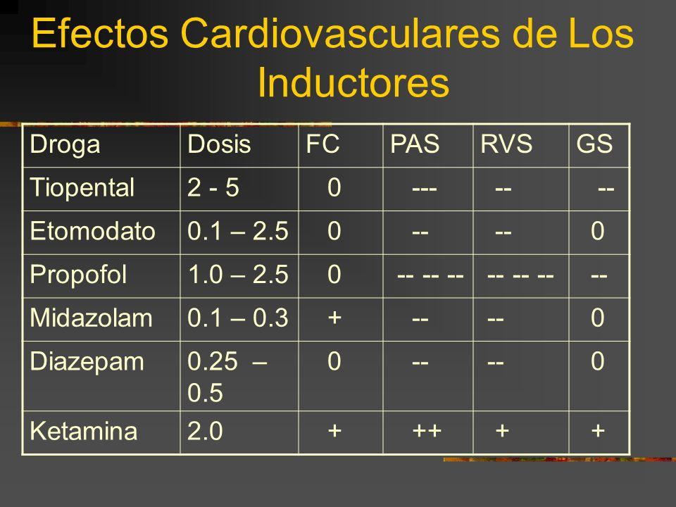 Efectos Cardiovasculares de Los Inductores
