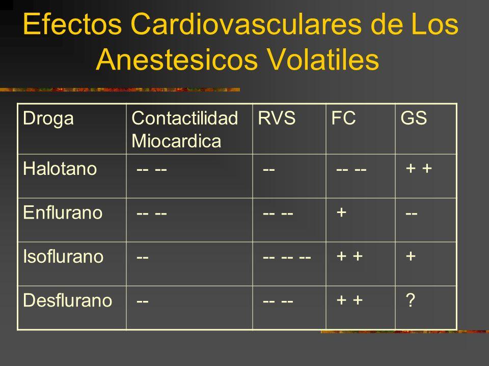 Efectos Cardiovasculares de Los Anestesicos Volatiles