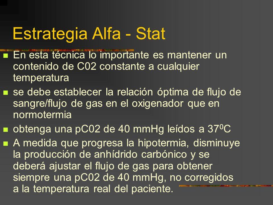 Estrategia Alfa - Stat En esta técnica lo importante es mantener un contenido de C02 constante a cualquier temperatura.