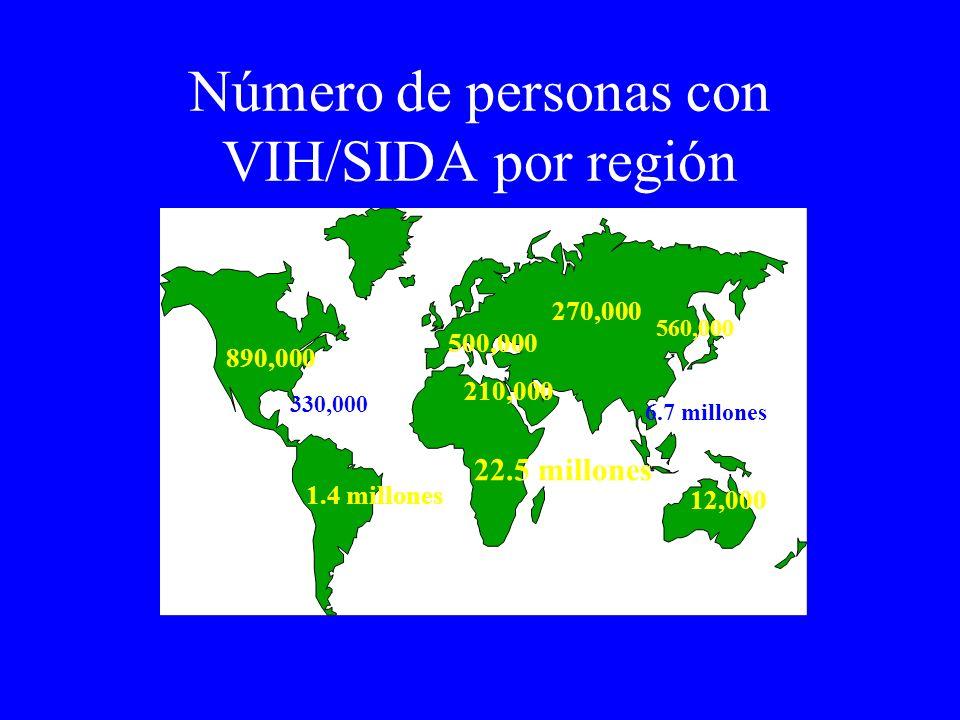 Número de personas con VIH/SIDA por región
