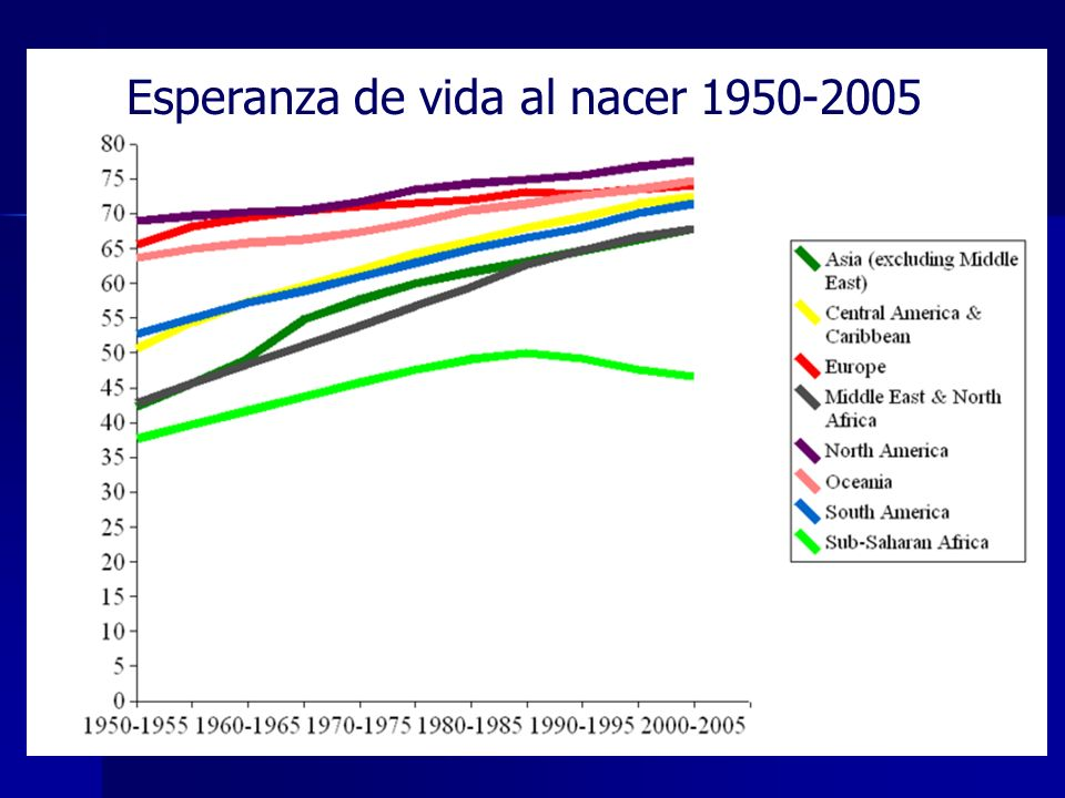 Esperanza de vida al nacer 1950-2005