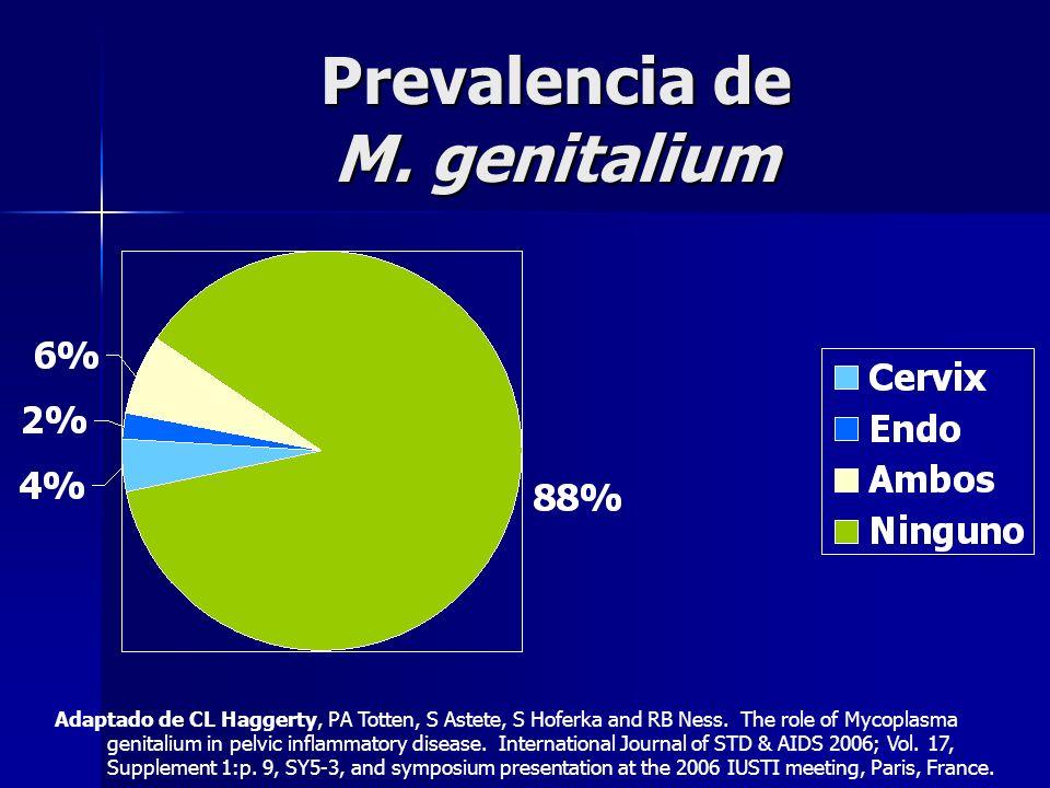 Prevalencia de M. genitalium