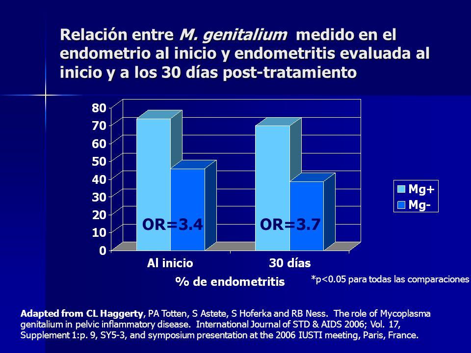 Relación entre M. genitalium medido en el endometrio al inicio y endometritis evaluada al inicio y a los 30 días post-tratamiento