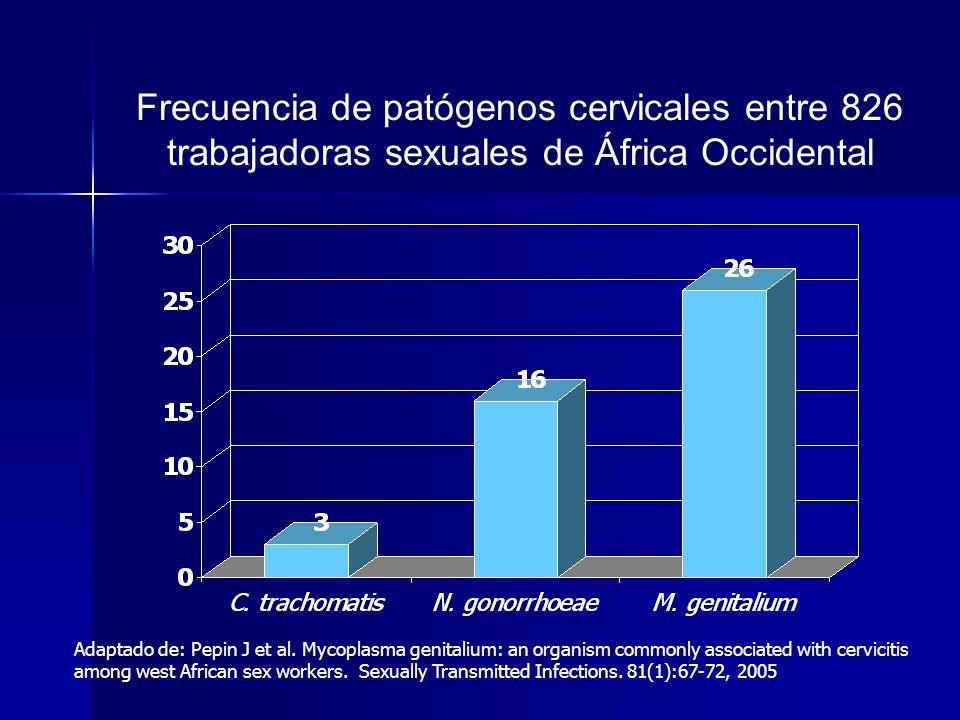 Frecuencia de patógenos cervicales entre 826 trabajadoras sexuales de África Occidental