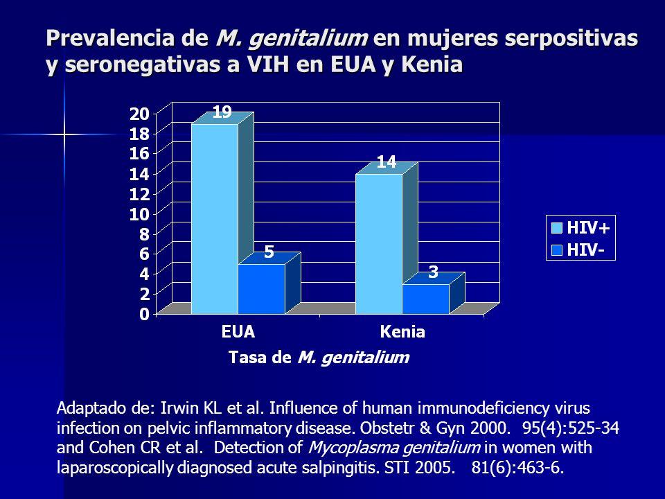Prevalencia de M. genitalium en mujeres serpositivas y seronegativas a VIH en EUA y Kenia