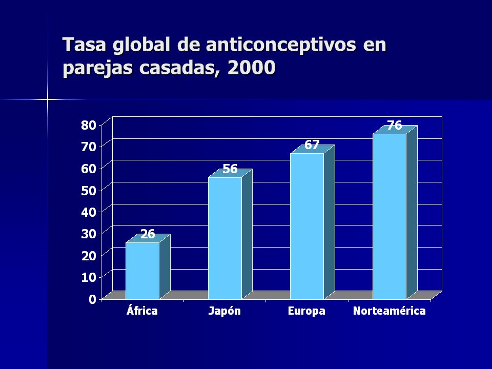 Tasa global de anticonceptivos en parejas casadas, 2000