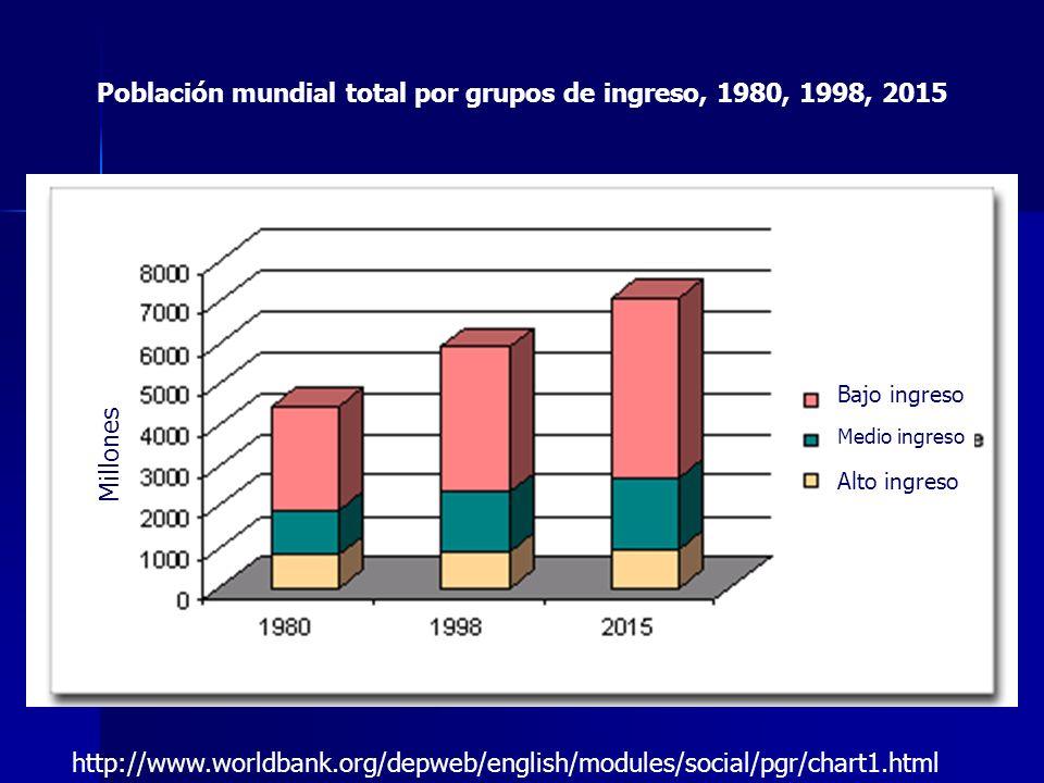 Población mundial total por grupos de ingreso, 1980, 1998, 2015