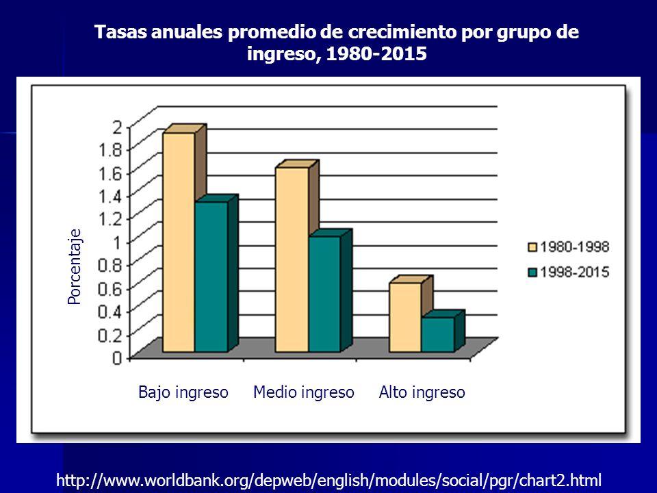 Tasas anuales promedio de crecimiento por grupo de ingreso, 1980-2015