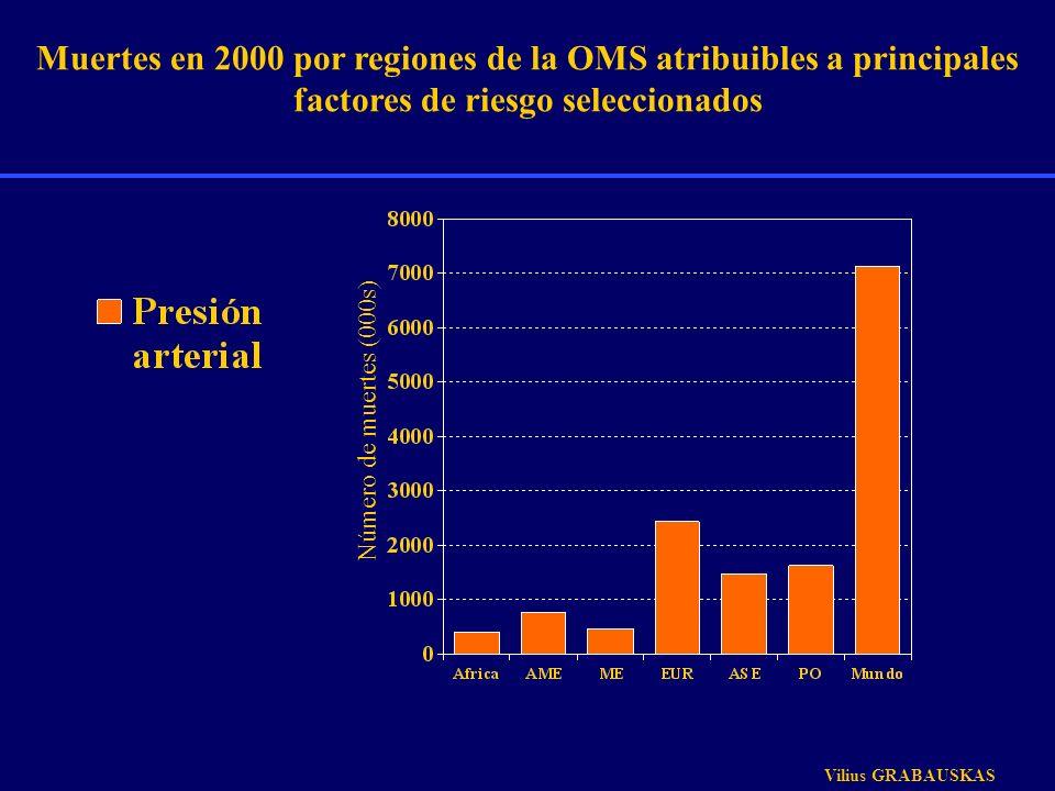 Muertes en 2000 por regiones de la OMS atribuibles a principales factores de riesgo seleccionados