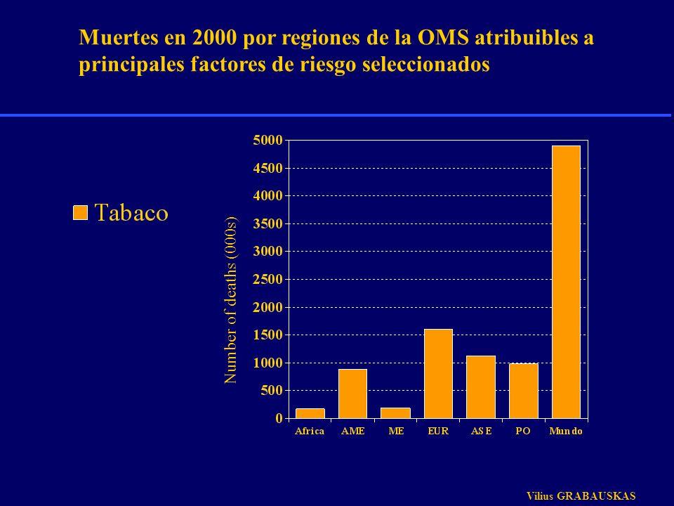 Muertes en 2000 por regiones de la OMS atribuibles a