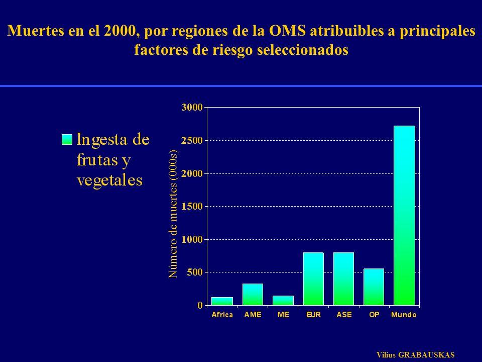 Muertes en el 2000, por regiones de la OMS atribuibles a principales factores de riesgo seleccionados