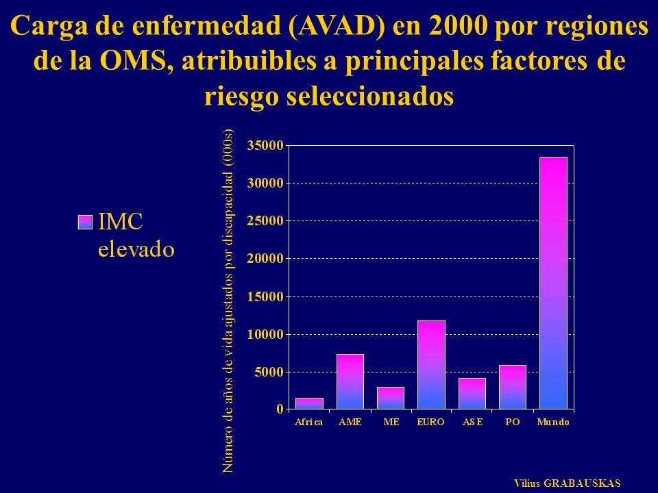 Carga de enfermedad (AVAD) en 2000 por regiones de la OMS, atribuibles a principales factores de riesgo seleccionados