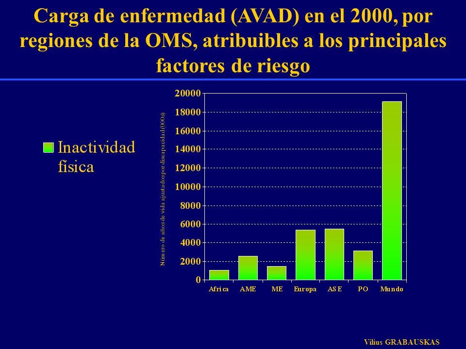 Carga de enfermedad (AVAD) en el 2000, por regiones de la OMS, atribuibles a los principales factores de riesgo