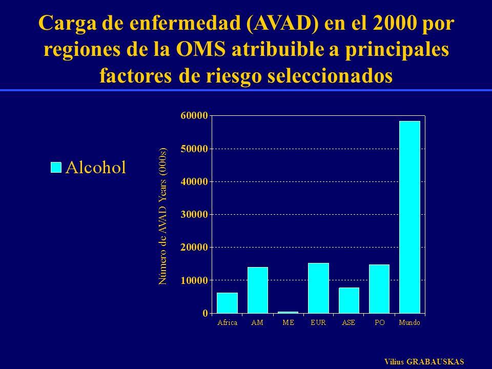 Carga de enfermedad (AVAD) en el 2000 por regiones de la OMS atribuible a principales factores de riesgo seleccionados