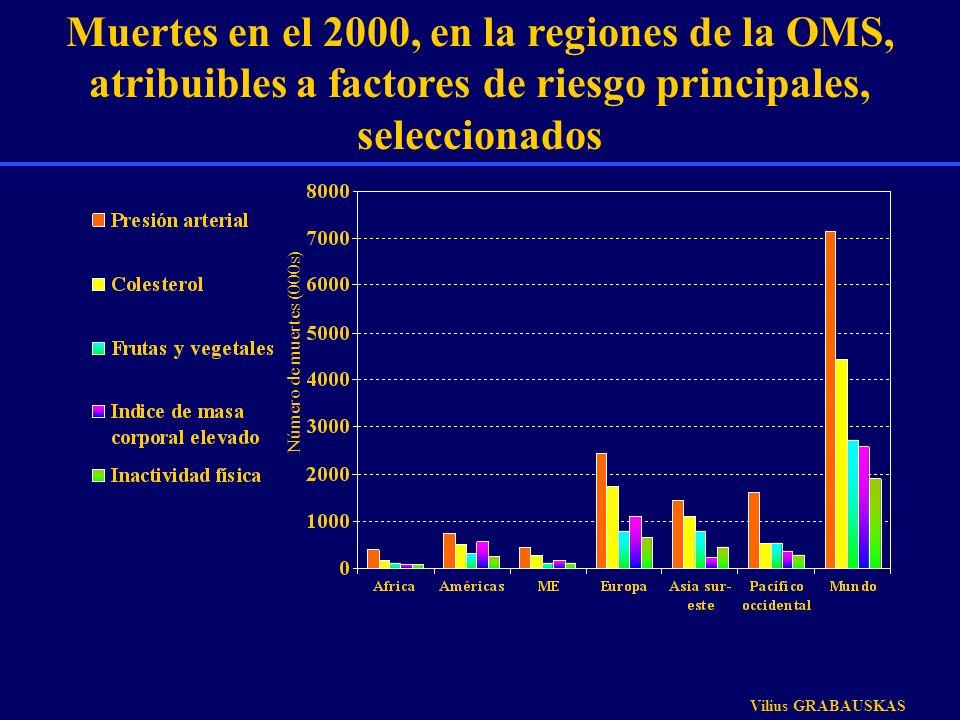Muertes en el 2000, en la regiones de la OMS, atribuibles a factores de riesgo principales, seleccionados