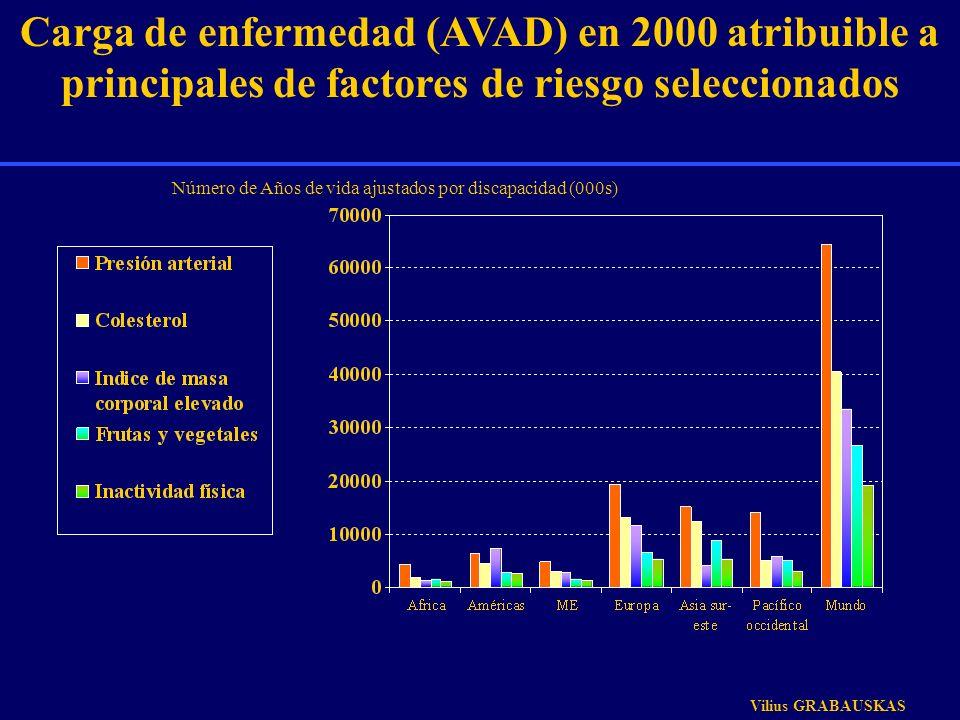 Carga de enfermedad (AVAD) en 2000 atribuible a principales de factores de riesgo seleccionados