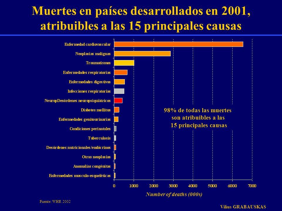 Muertes en países desarrollados en 2001, atribuibles a las 15 principales causas