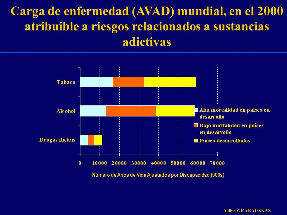 Carga de enfermedad (AVAD) mundial, en el 2000 atribuible a riesgos relacionados a sustancias adictivas