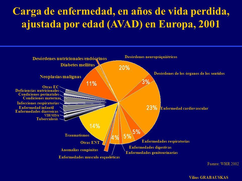 Carga de enfermedad, en años de vida perdida, ajustada por edad (AVAD) en Europa, 2001