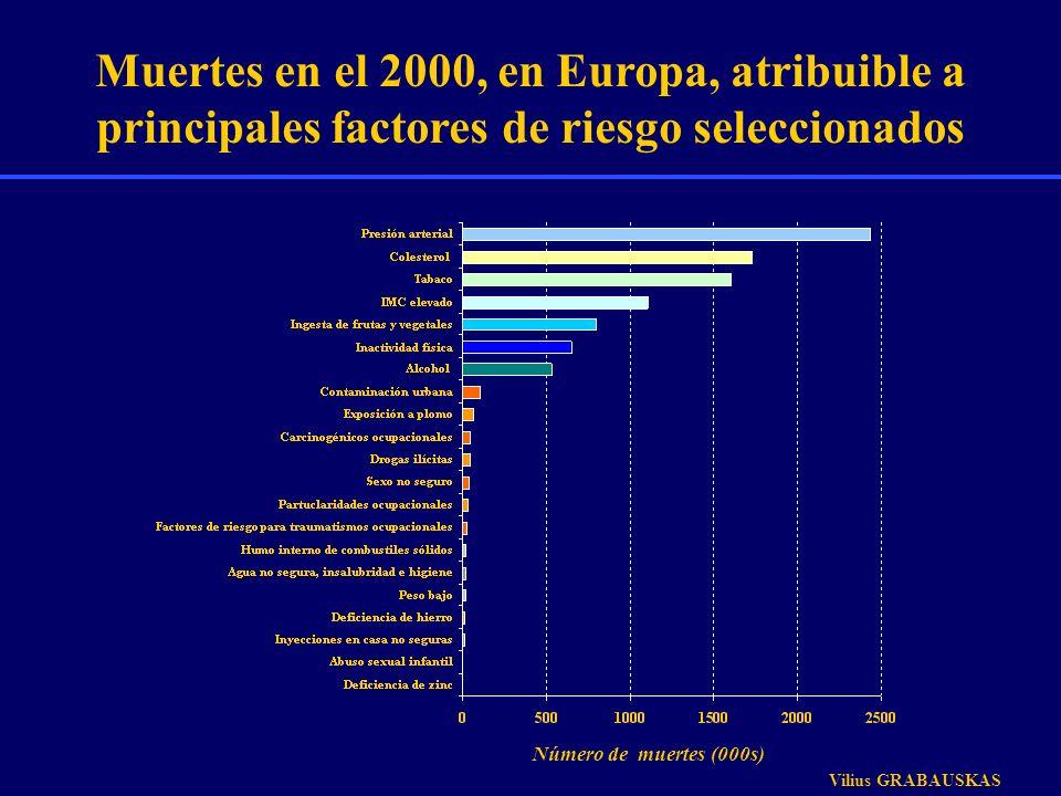 Muertes en el 2000, en Europa, atribuible a principales factores de riesgo seleccionados