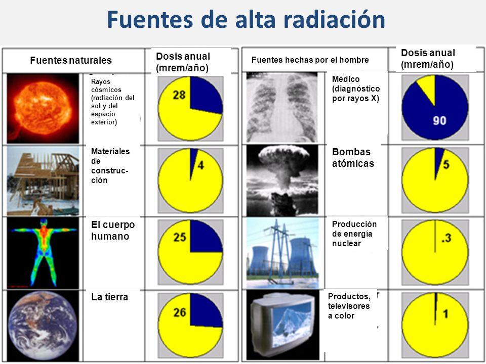 Fuentes de alta radiación