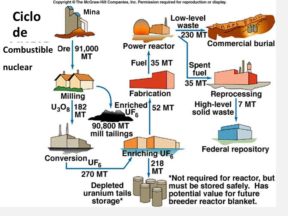 Ciclo Mina de Combustible nuclear